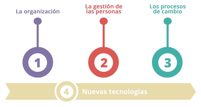 escuelas-del-futuro=la-gestion-del-cambio-organizacional-4-pilares-aulica